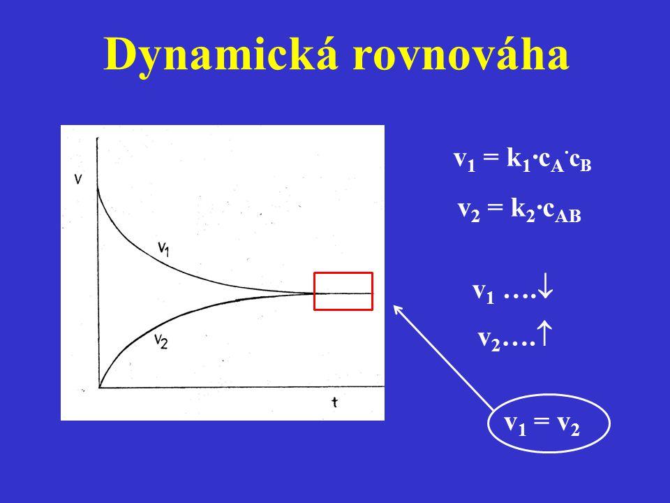 Dynamická rovnováha v1 = k1·cA·cB v2 = k2·cAB v1 …. v2…. v1 = v2