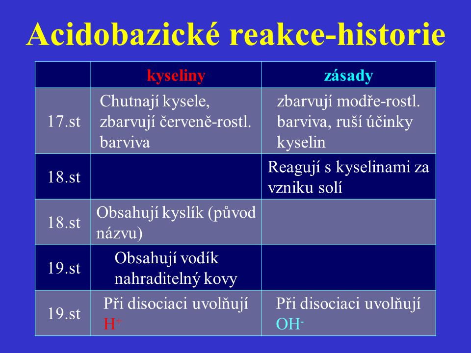 Acidobazické reakce-historie