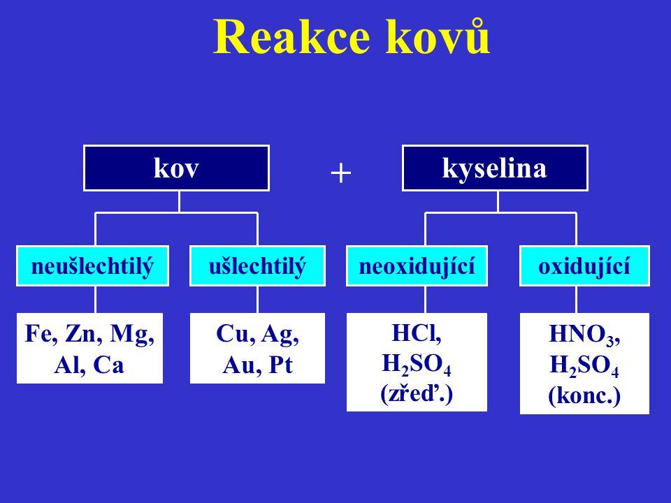 Reakce kovů + kov kyselina Fe, Zn, Mg, Al, Ca Cu, Ag, Au, Pt
