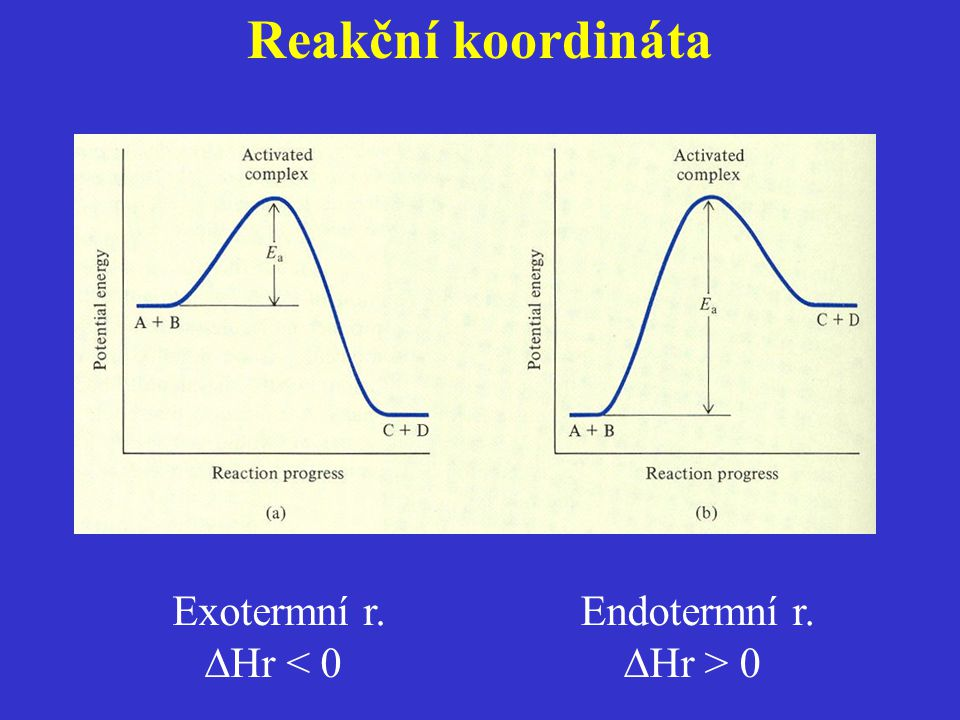 Reakční koordináta Exotermní r. Hr < 0 Endotermní r. Hr > 0