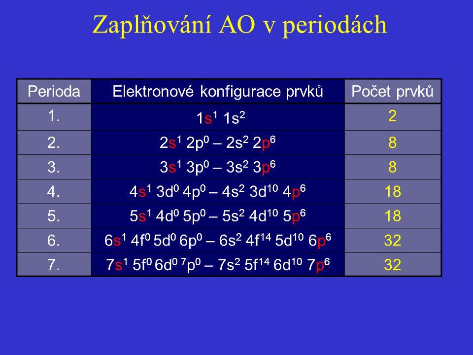 Zaplňování AO v periodách