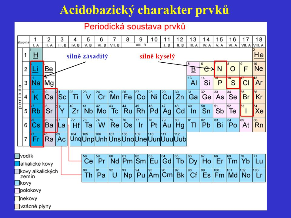 Acidobazický charakter prvků
