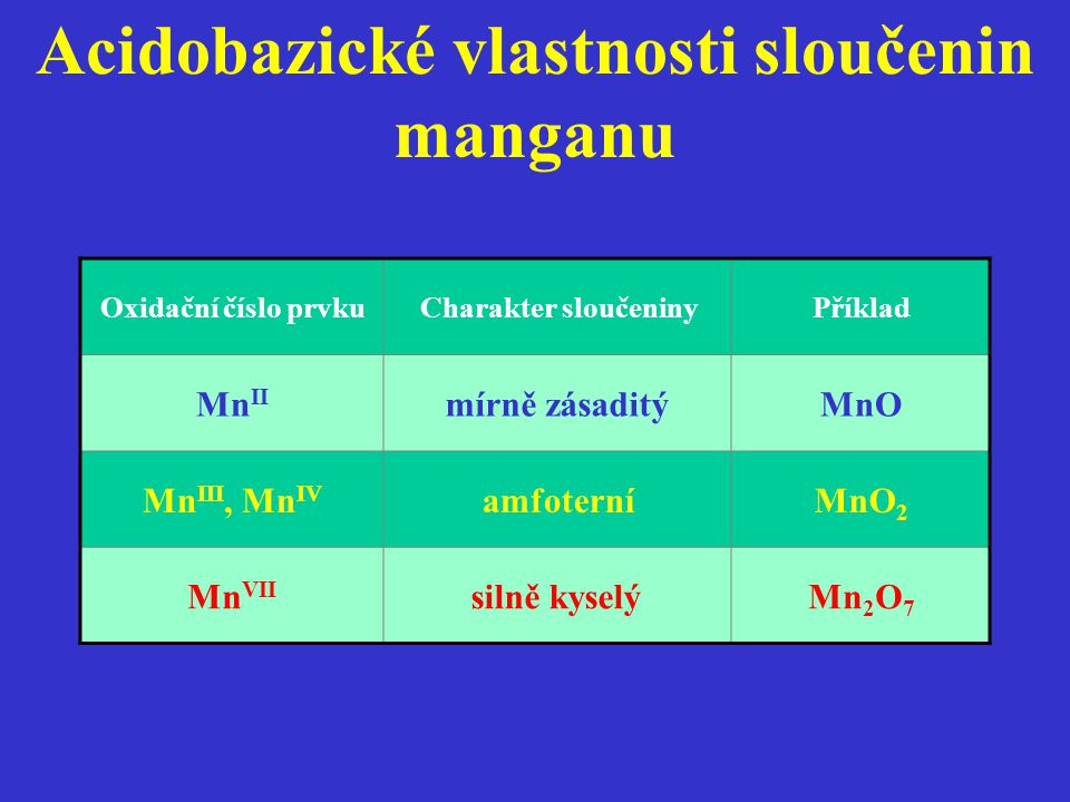 Acidobazické vlastnosti sloučenin manganu