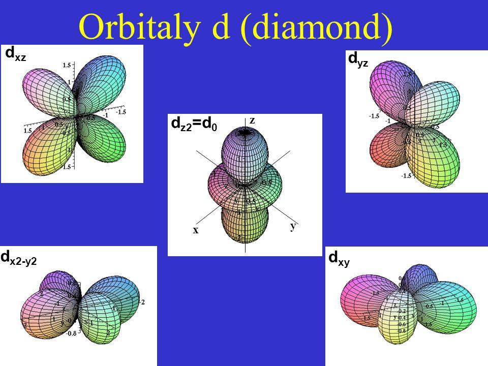 Orbitaly d (diamond) dxz dyz y x z dz2=d0 dx2-y2 dxy