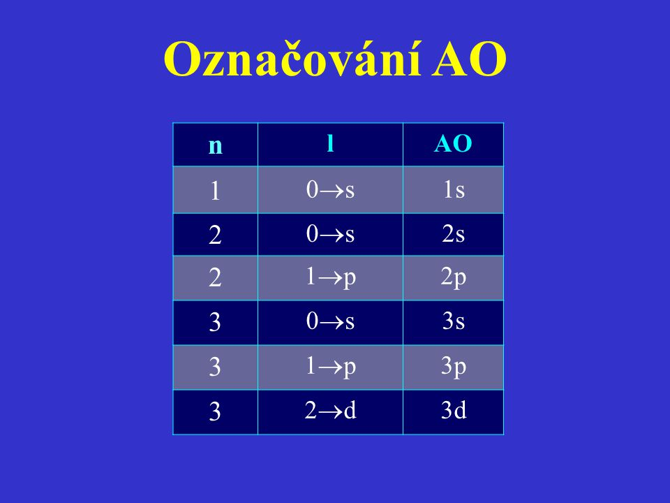 Označování AO n l AO 1 0s 1s 2 2s 1p 2p 3 3s 3p 2d 3d