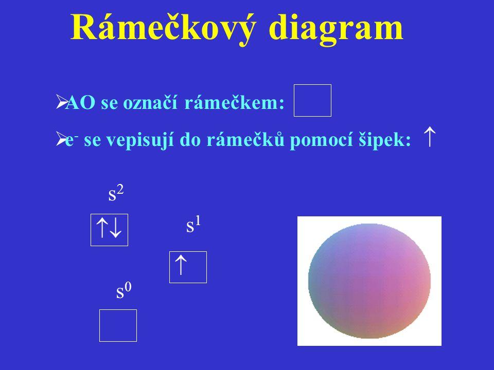 Rámečkový diagram  s2 s1   s0 AO se označí rámečkem: