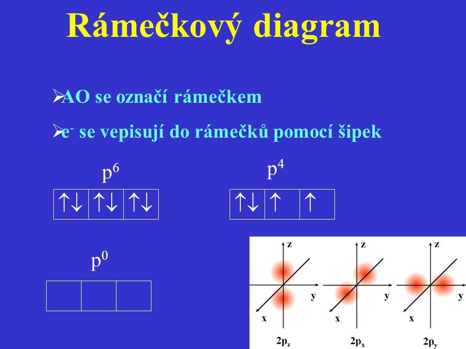 Rámečkový diagram p4 p6    p0 AO se označí rámečkem