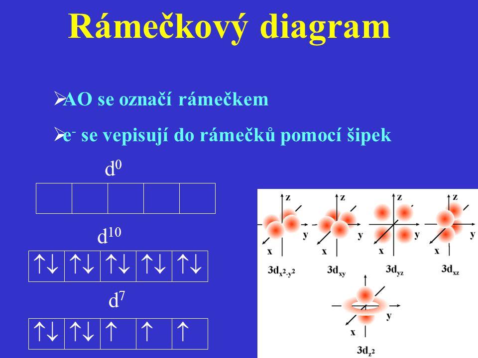 Rámečkový diagram d0 d10  d7   AO se označí rámečkem