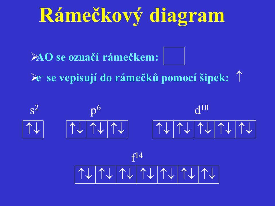 Rámečkový diagram  s2 p6 d10    f14  AO se označí rámečkem: