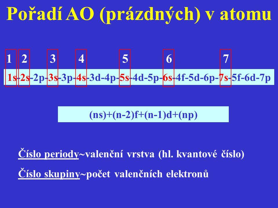 Pořadí AO (prázdných) v atomu