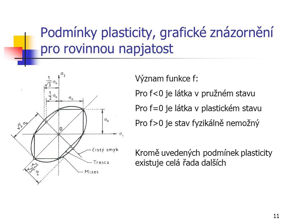 Podmínky plasticity, grafické znázornění pro rovinnou napjatost
