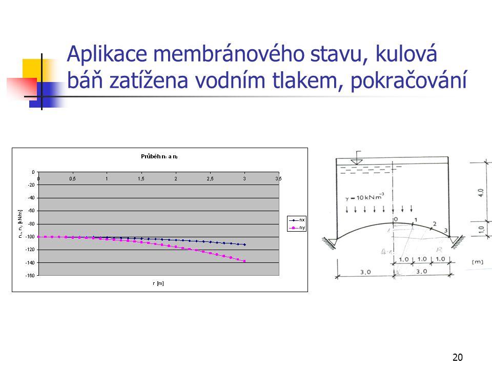 Aplikace membránového stavu, kulová báň zatížena vodním tlakem, pokračování