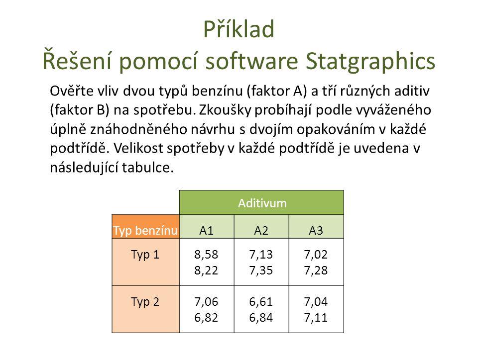 Příklad Řešení pomocí software Statgraphics