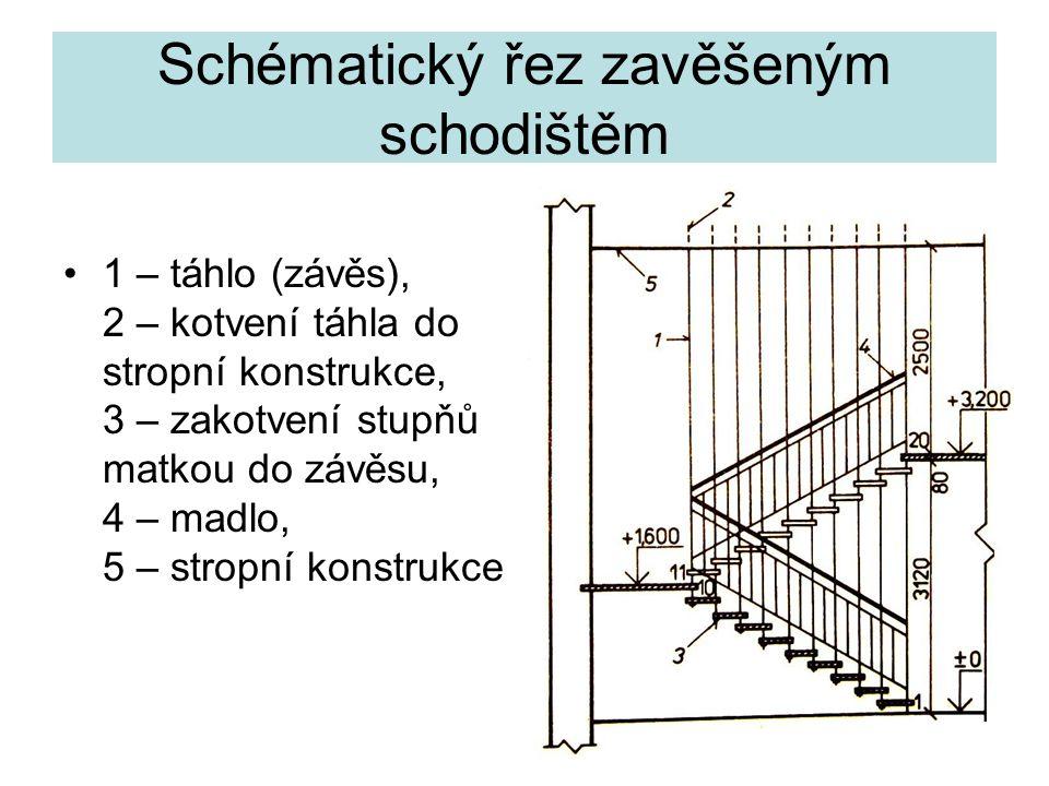 Schématický řez zavěšeným schodištěm