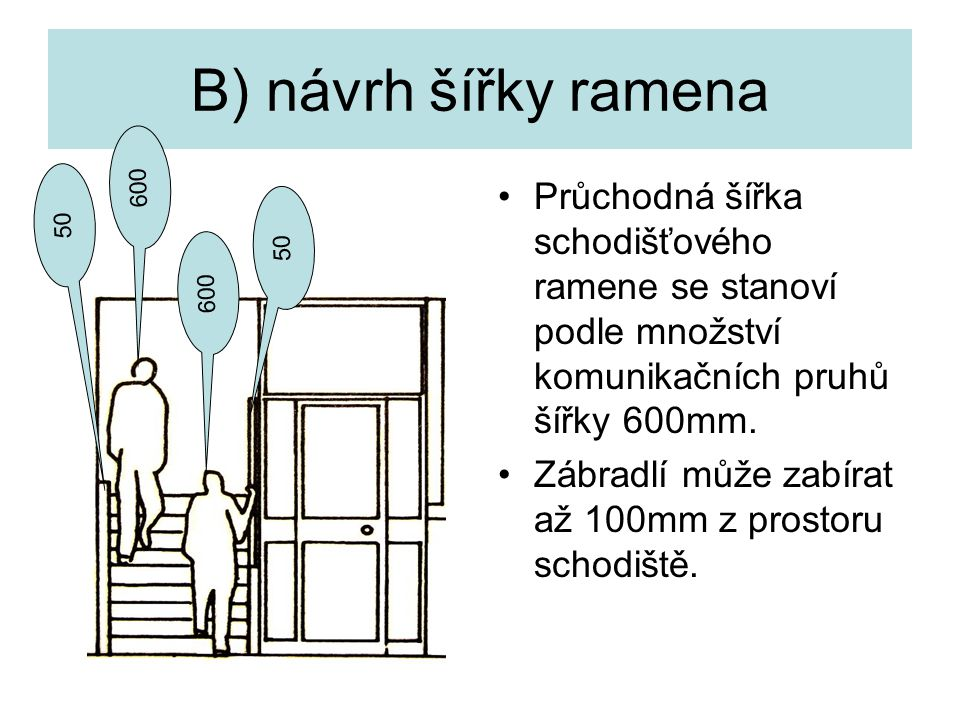 B) návrh šířky ramena 600. 50. Průchodná šířka schodišťového ramene se stanoví podle množství komunikačních pruhů šířky 600mm.