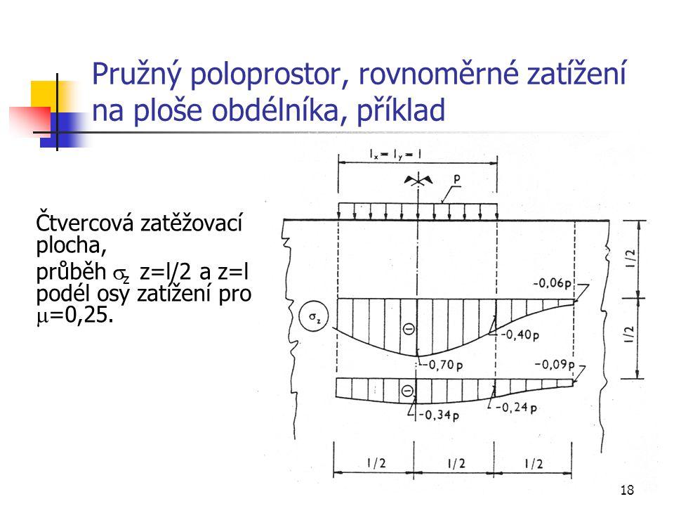 Pružný poloprostor, rovnoměrné zatížení na ploše obdélníka, příklad