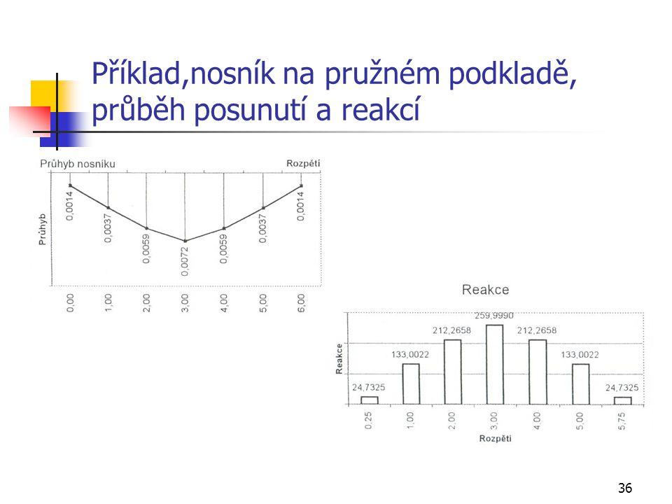 Příklad,nosník na pružném podkladě, průběh posunutí a reakcí