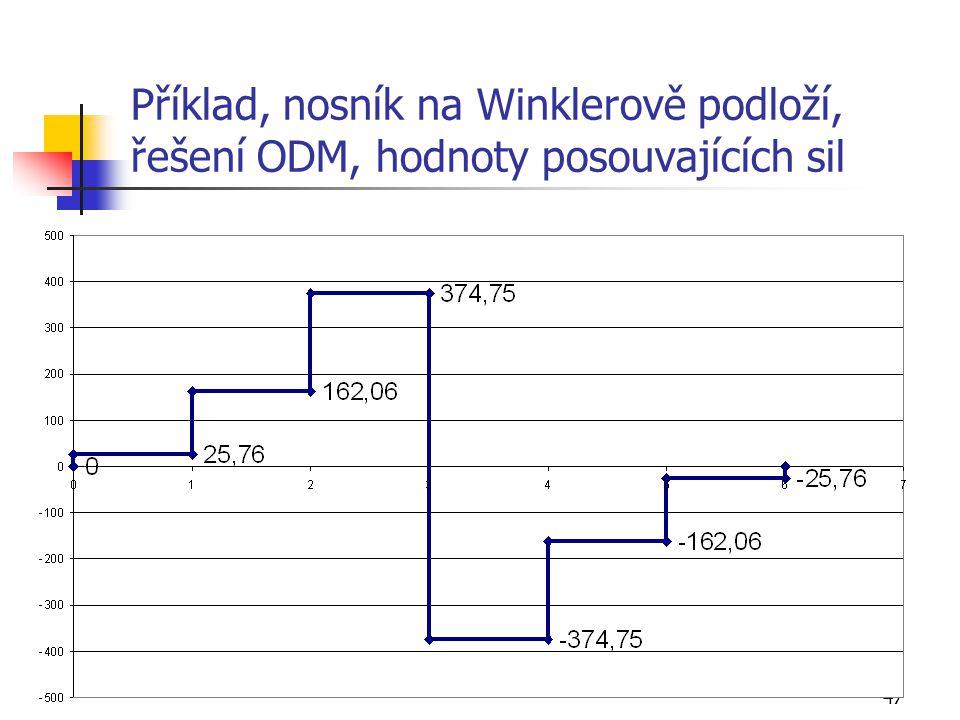 Příklad, nosník na Winklerově podloží, řešení ODM, hodnoty posouvajících sil