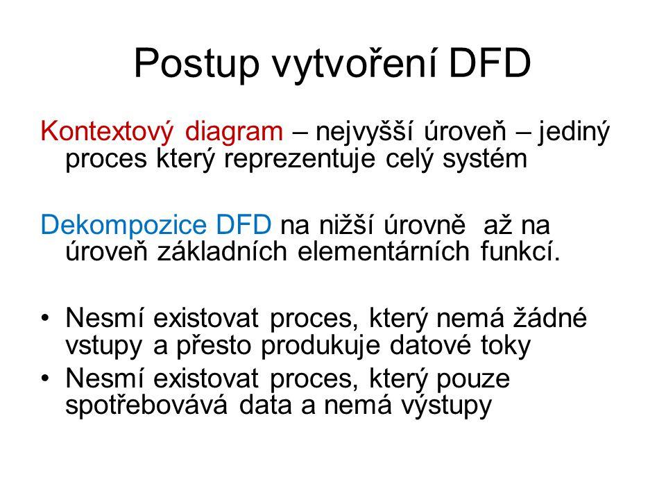 Postup vytvoření DFD Kontextový diagram – nejvyšší úroveň – jediný proces který reprezentuje celý systém.