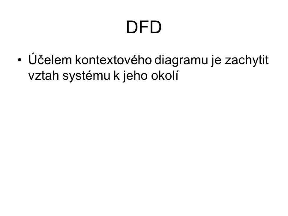 DFD Účelem kontextového diagramu je zachytit vztah systému k jeho okolí