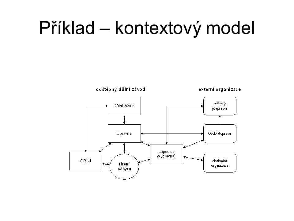 Příklad – kontextový model