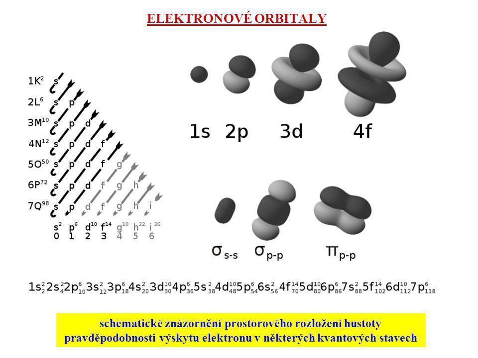ELEKTRONOVÉ ORBITALY schematické znázornění prostorového rozložení hustoty pravděpodobnosti výskytu elektronu v některých kvantových stavech.