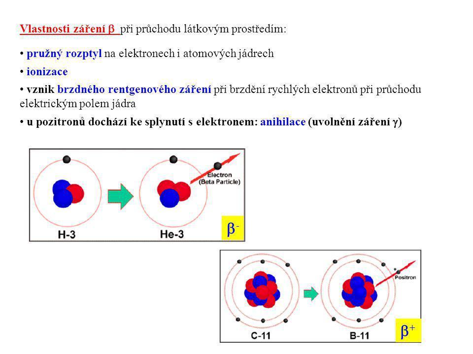 - + Vlastnosti záření  při průchodu látkovým prostředím: