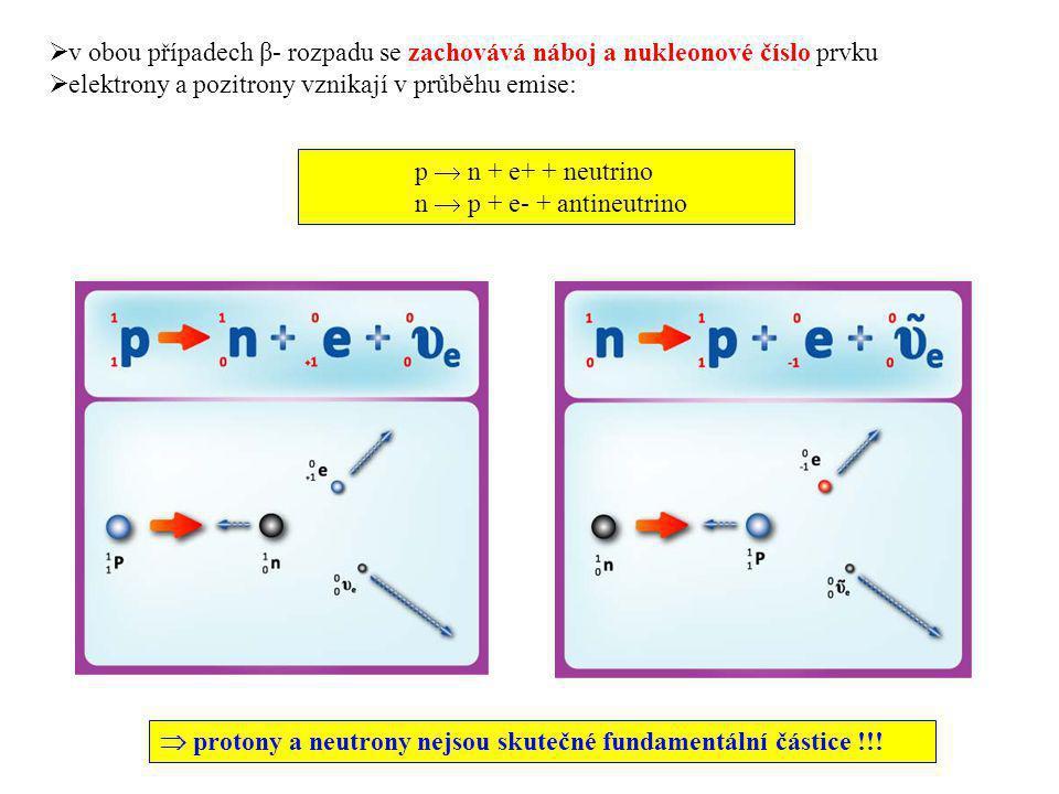 elektrony a pozitrony vznikají v průběhu emise: