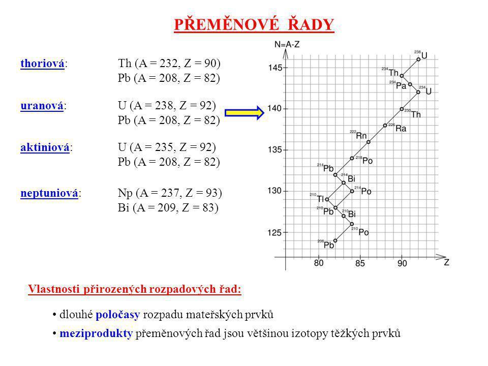 PŘEMĚNOVÉ ŘADY thoriová: Th (A = 232, Z = 90) Pb (A = 208, Z = 82)