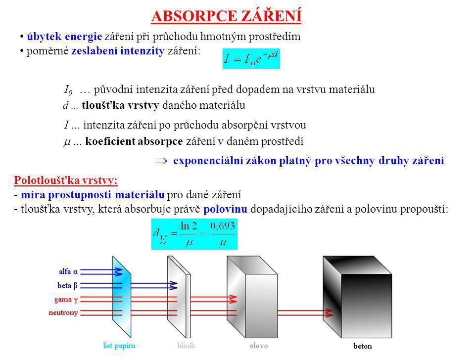 ABSORPCE ZÁŘENÍ úbytek energie záření při průchodu hmotným prostředím
