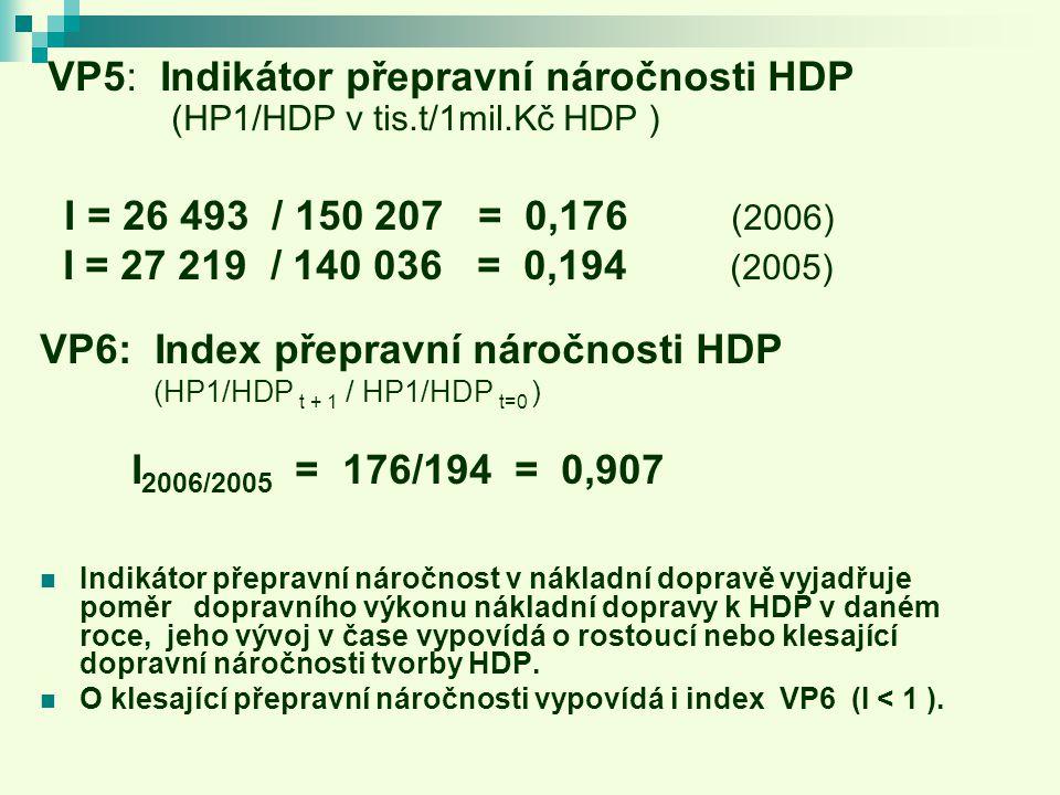 VP6: Index přepravní náročnosti HDP I2006/2005 = 176/194 = 0,907
