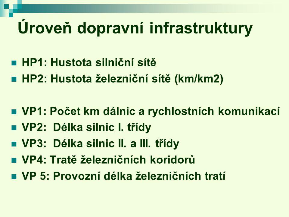 Úroveň dopravní infrastruktury