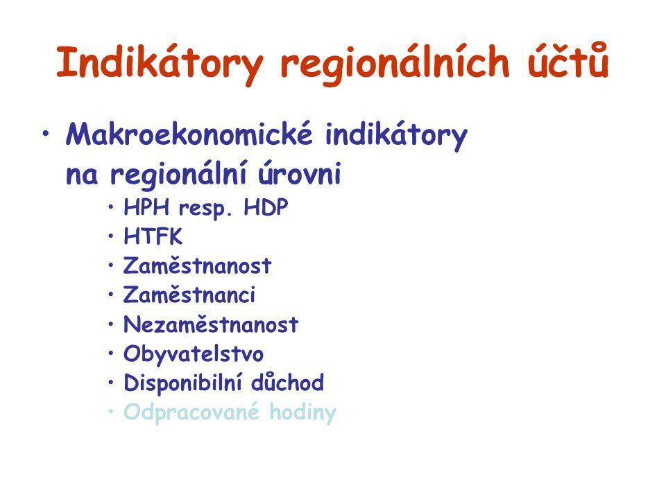 Indikátory regionálních účtů