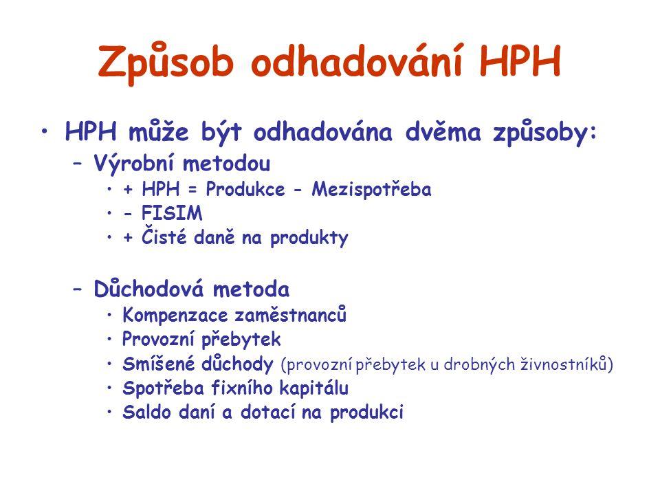 Způsob odhadování HPH HPH může být odhadována dvěma způsoby: