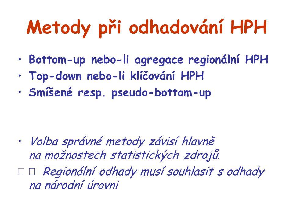 Metody při odhadování HPH