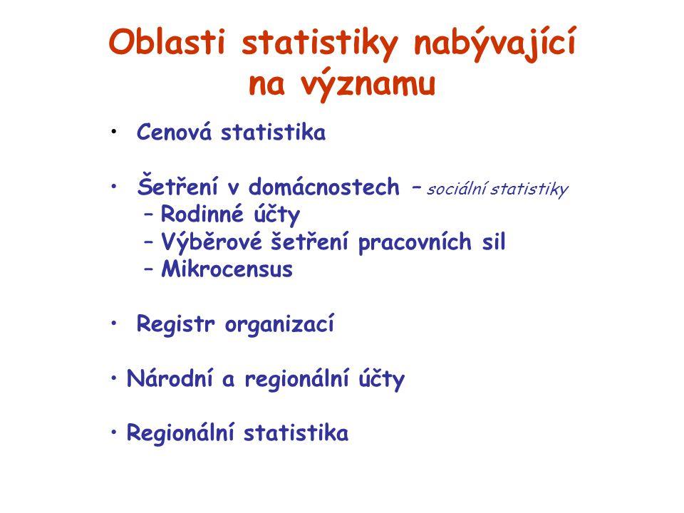 Oblasti statistiky nabývající na významu