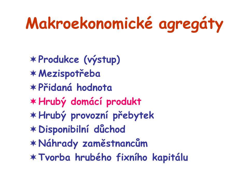 Makroekonomické agregáty