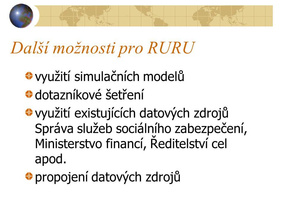 Další možnosti pro RURU
