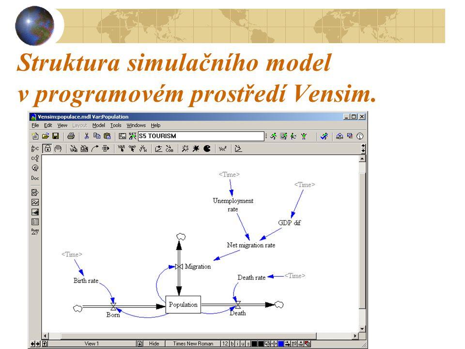 Struktura simulačního model v programovém prostředí Vensim.