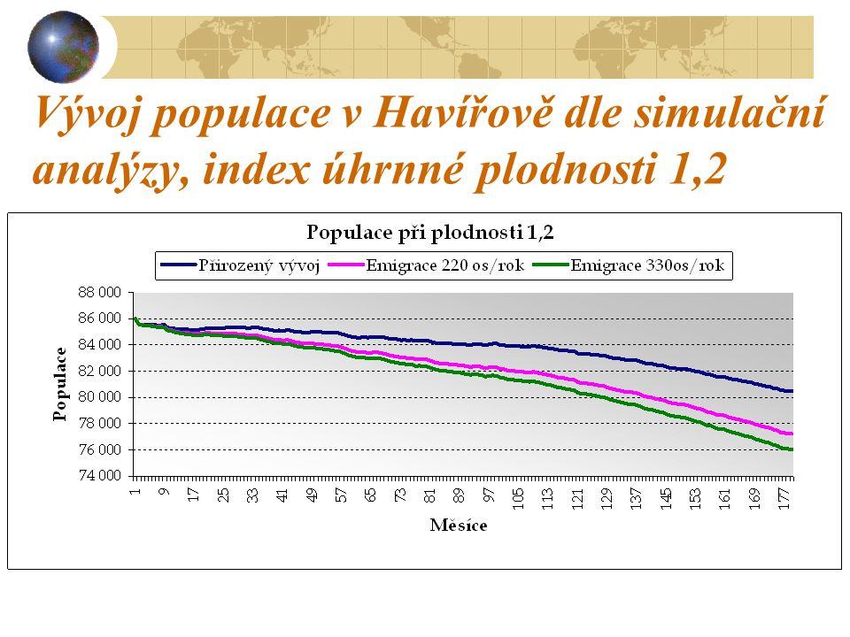 Vývoj populace v Havířově dle simulační analýzy, index úhrnné plodnosti 1,2