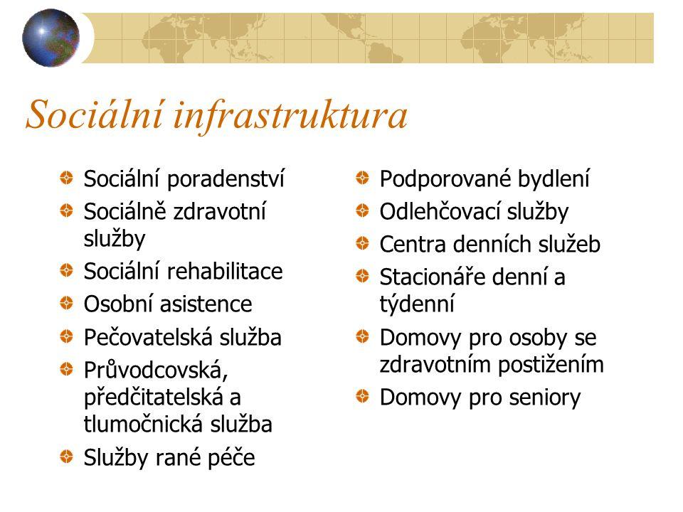 Sociální infrastruktura