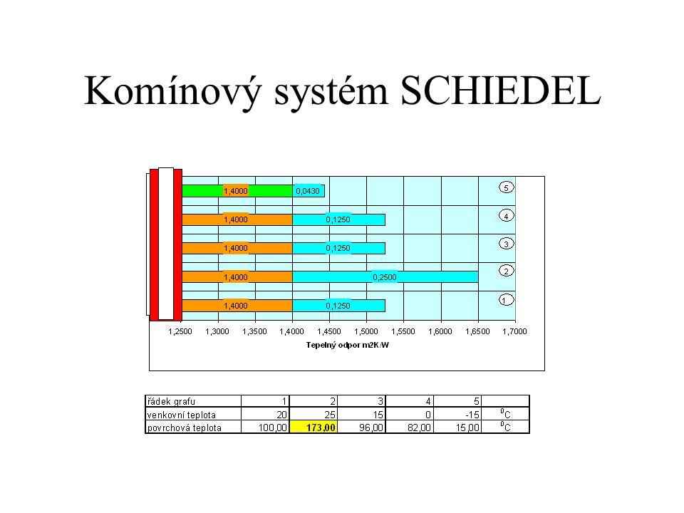 Komínový systém SCHIEDEL