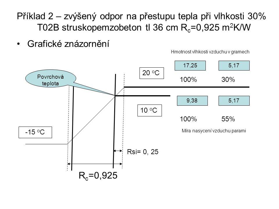 Příklad 2 – zvýšený odpor na přestupu tepla při vlhkosti 30% T02B struskopemzobeton tl 36 cm Rc=0,925 m2K/W