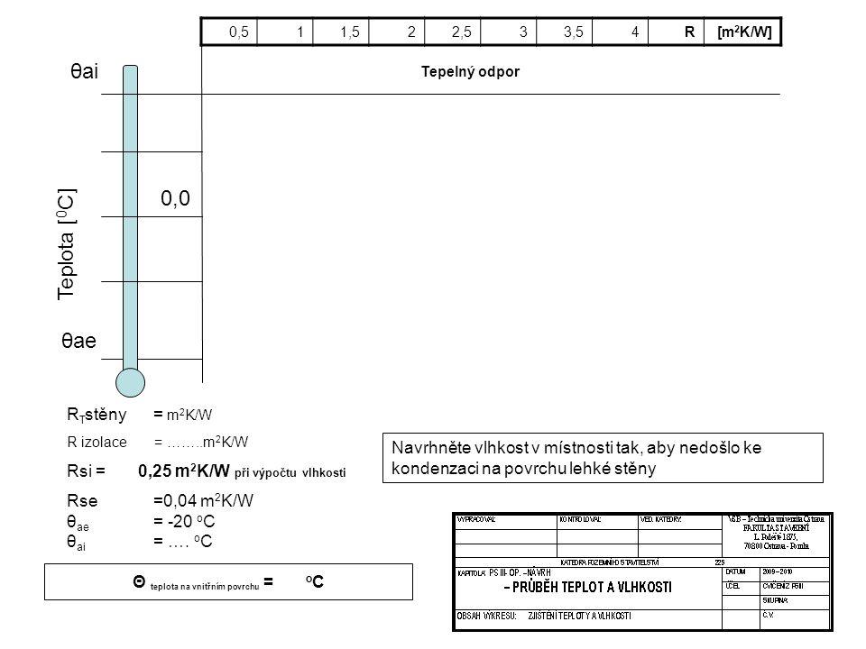 Θ teplota na vnitřním povrchu = oC