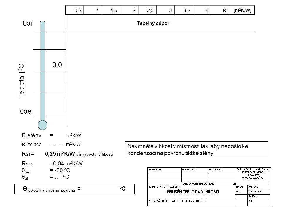 Θteplota na vnitřním povrchu = oC