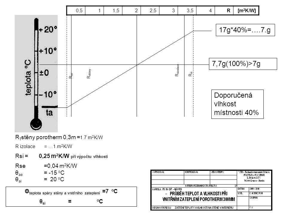 Θteplota spáry stěny a vnitřního zateplení =7 oC