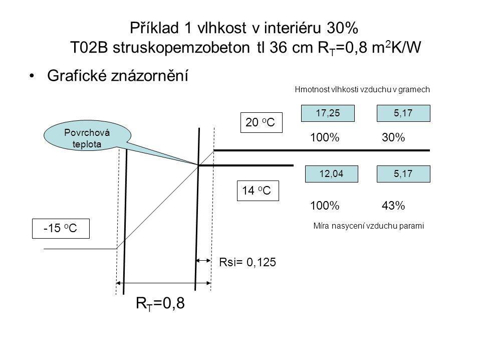 Příklad 1 vlhkost v interiéru 30% T02B struskopemzobeton tl 36 cm RT=0,8 m2K/W