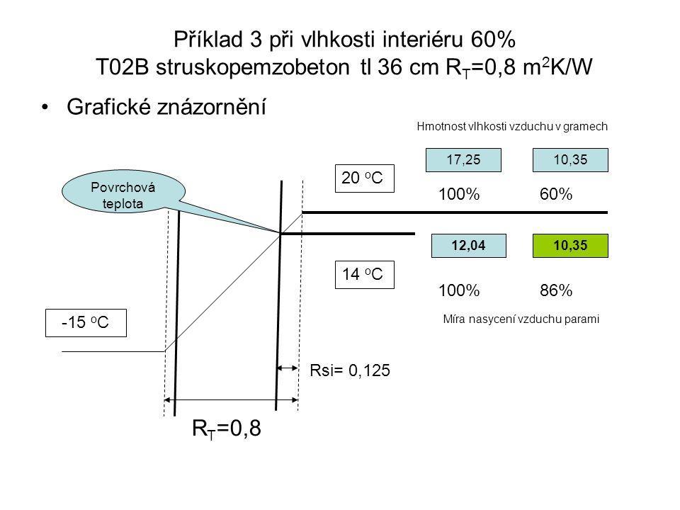 Příklad 3 při vlhkosti interiéru 60% T02B struskopemzobeton tl 36 cm RT=0,8 m2K/W