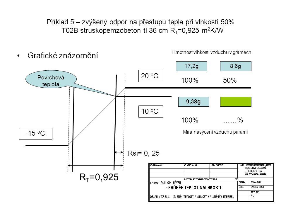 RT=0,925 Grafické znázornění