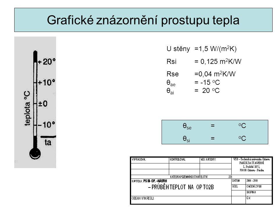 Grafické znázornění prostupu tepla